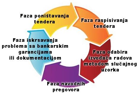 kruzni-proces
